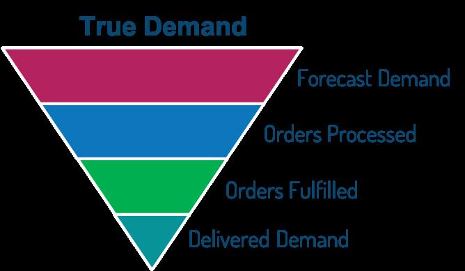 Customer Intelligence Platform